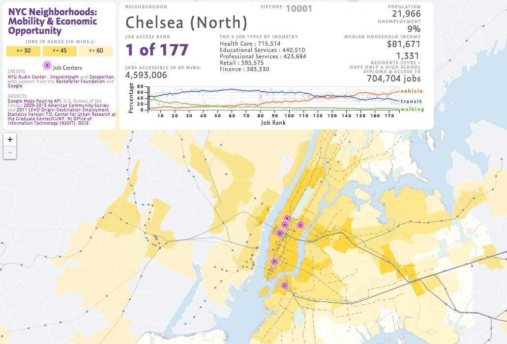 Mobility, Economic Opportunity and New York City Neighborhoods