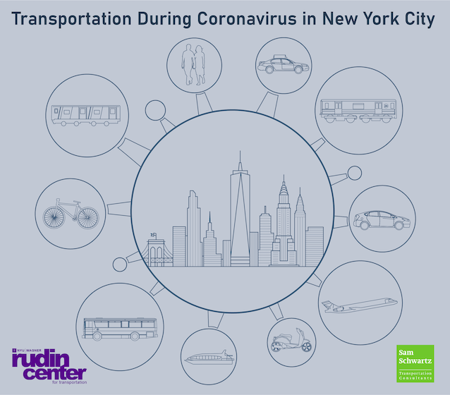 Coronavirus and transportation
