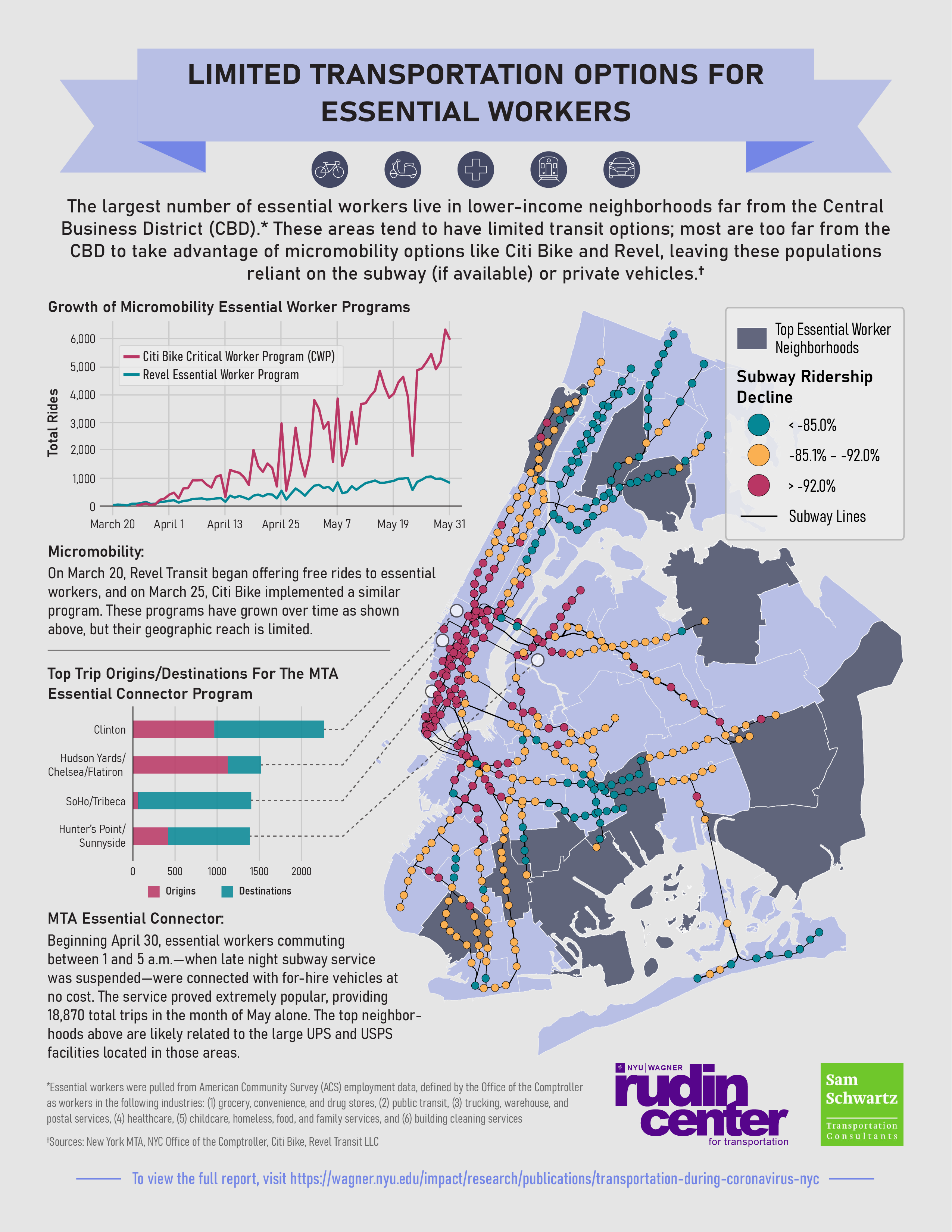 Fact Sheet showing transit options for essential workers during the COVID pandemic in NYC