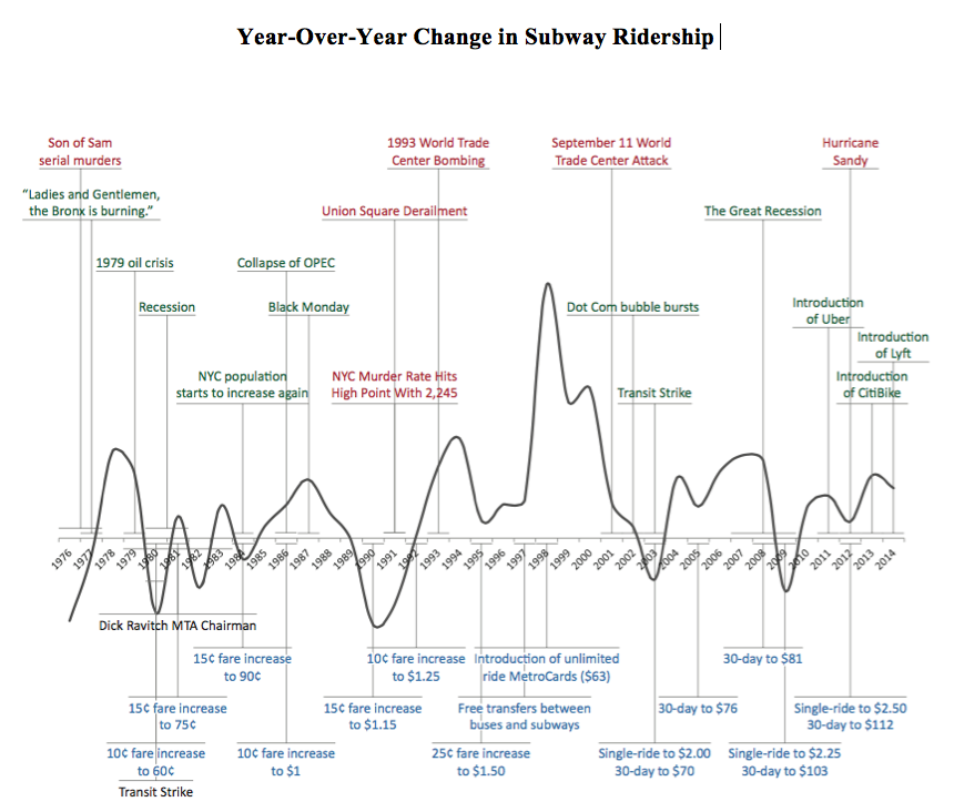 Subway Ridership Timeline