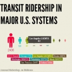 Rudin Center Infogram: New York City has the highest transit ridership of major metropolitan areas i