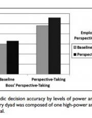 Acceleration with steering: The synergistic benefits of combining power with perspective-taking