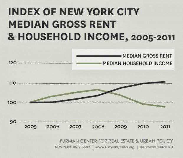 Furman Center Gridlines: Between 2007 and 2011, when house prices citywide fell by 20 percent, the m